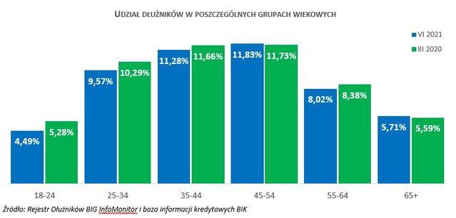 Długi seniorów przekroczyły 10 mld złotych